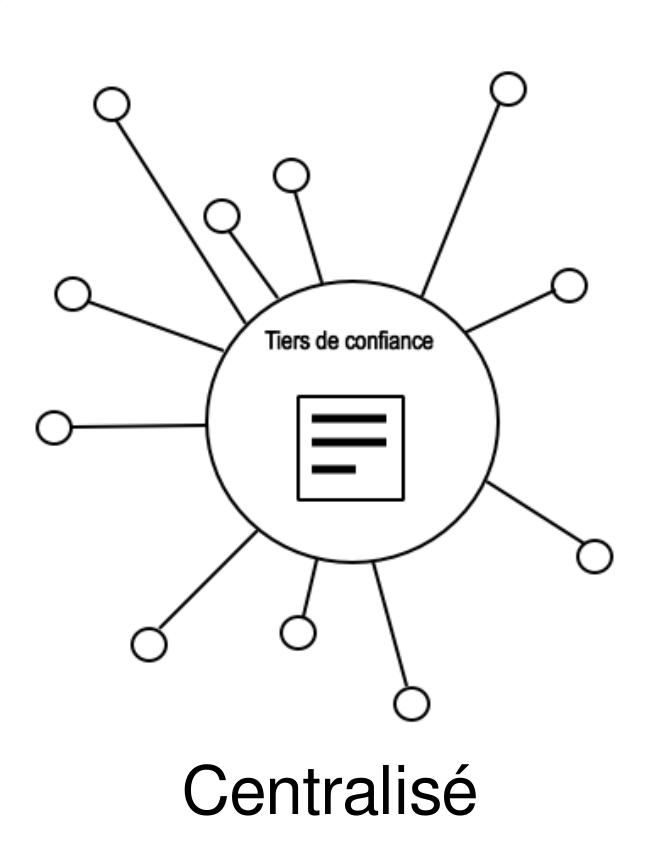 Schema du modèle centralisé